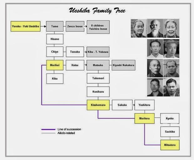 famille ueshiba